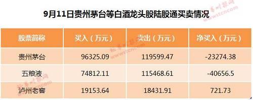 事實上,陸股通資金自9月6日開始,已連續4個交易日凈賣出貴州茅臺,9月10日凈賣出1.47億元,9月9日凈賣出2.08億元,9月6日凈賣出2.11億元,4個交易日合計凈賣出近8億元。