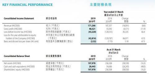 (财年是指一个财经年度,采用的是跨年制,从当年的4月1日到下年的3月31日止。因此2019财年年报也就是2018年4月到2019年3月期间。)此外钱唐控股的现金及等同现金只有2439.81万港元,而短期负债就已经是4503.4万港元了。