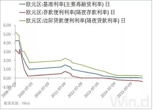 (图片来源:Wind金融终端 EDB经济数据库)