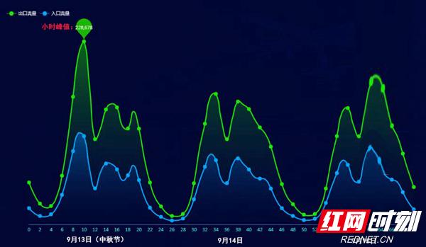 中秋假期湖南高速总车流量673.97万辆  总体平稳有序