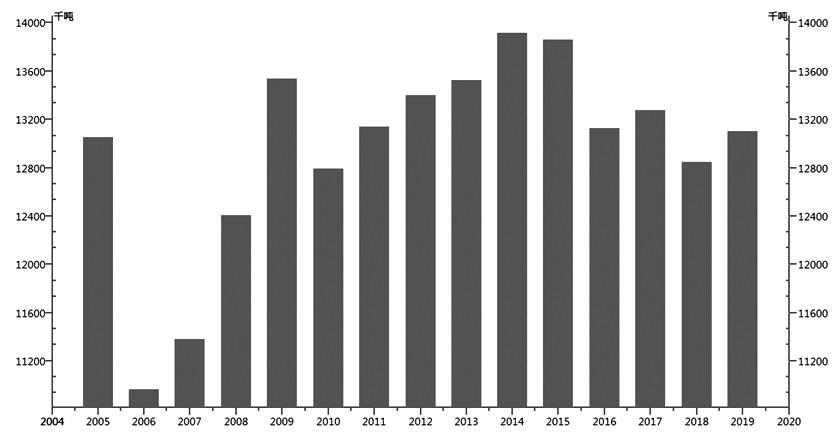 图为历年吾国菜籽产量(单位:千吨)