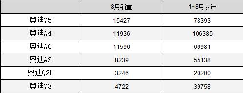 德系三强8月销量盘点:销冠争夺战异常激烈 谁是最热销豪华车