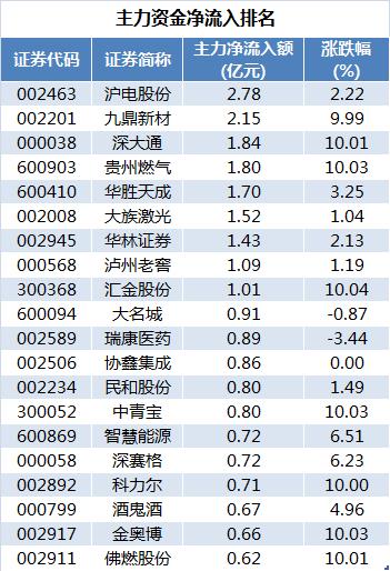 逾百股被主力资金净卖出逾亿元。中国平安遭主力资金净卖出10.50亿元,东方财富、京东方A、士兰微主力资金净卖出金额分别为8.15亿元、6.80亿元、6.13亿元。