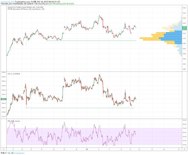 国际金市日评: 美联储降息预期下黄金市场小幅走高