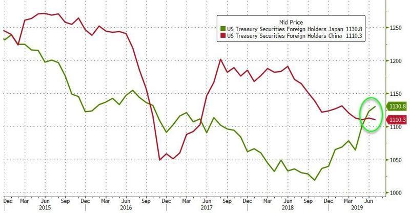 <b>日本持有的美债规模增至近三年高位中国再度减持</b>