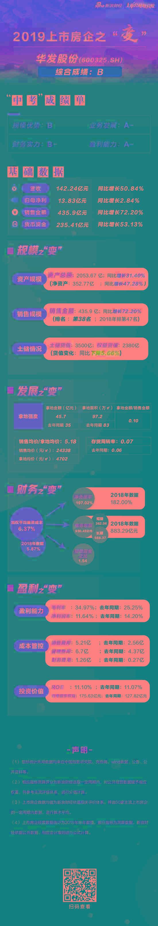 [房企图鉴]华发股份:净负债率居高不下 财务费用大增