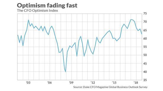 通程控股美国公司的财务总监越来越悲观两个月后美国股市可能在熊市中下跌