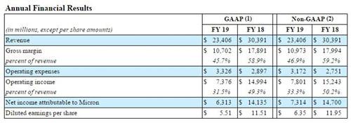 美光科技的财报是在近日发布的,他们在发布第四财季财报的同时,一并公布了2019财年的业绩。