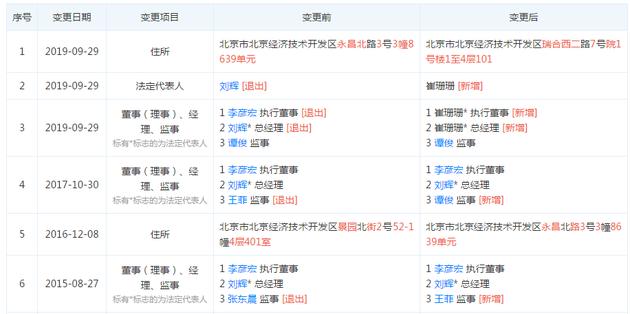 另外,百度云计算技术(北京)有限公司的法定代表人也发生变更,刘辉退出,由崔珊珊接任。