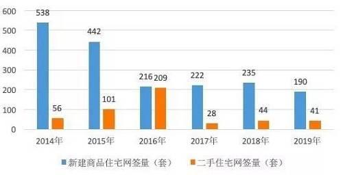 也就是说,2019年国庆期间,北京新房仅网签190套,创2014年以来国庆期间新低;二手房网签量仅为41套,同比减少3套,除2017年的28套低值外,也是2014年以来的较低水平。