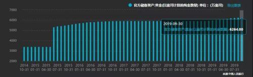 10月6日,中國央行公佈的數據顯示,截至今年9月末,中國黃金儲備為6264萬盎司,較8月的6245萬盎司增加19萬盎司,這是中國央行連續第十個月增持黃金。