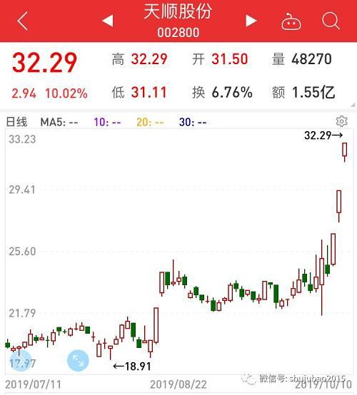 三季报预增10倍个股名单,最高增长110倍,股价已暴动