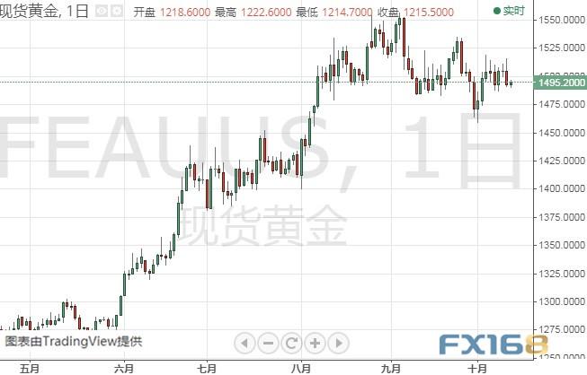 警惕!今日这一关键因素恐令金价大跌 黄金、白银、原油、欧元、