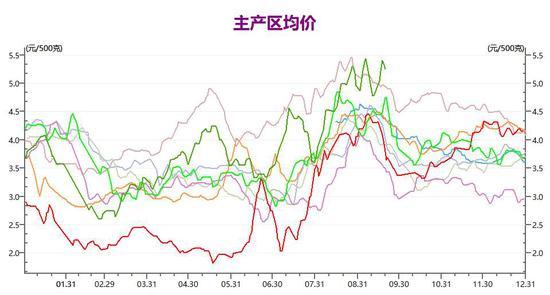 (八年来的主产区价格显示,鸡蛋现货价格的拐点一般出现在九月)