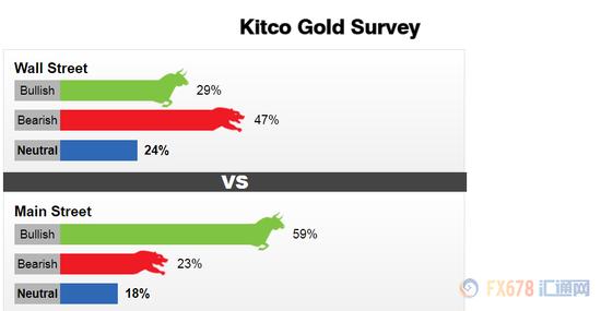 参与调查的17名华尔街人士中,有5位分析师,即29%的分析师认为本周金价将会上涨,8位分析师即47%认为黄金将下跌,剩下的4名即27%认为黄金将会横盘整理。