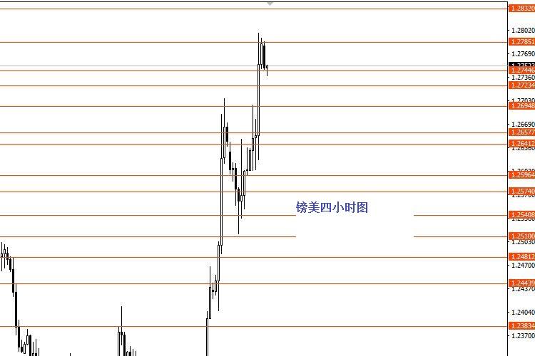 張果彤:美元指數短線看空