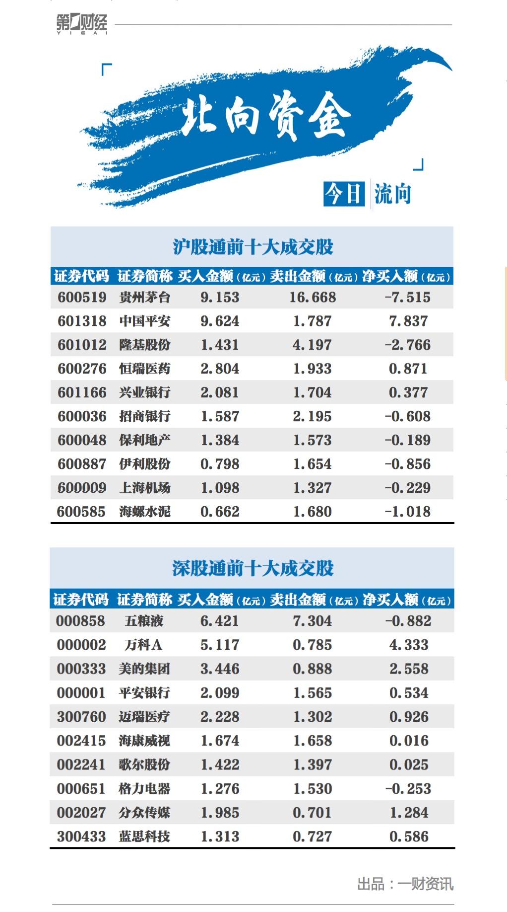 北向资金连续5日净流入,贵州茅台遭净卖出逾7亿元