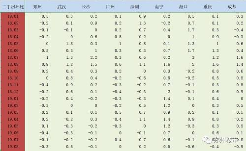 大数据告诉你,郑州二手房市场有多凉?