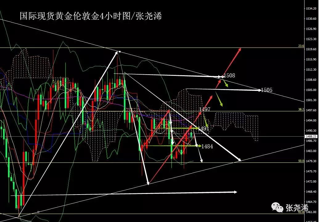 <b>张尧浠:美零售疲软推升避险 黄金收涨仍可看各阻力回撤</b>