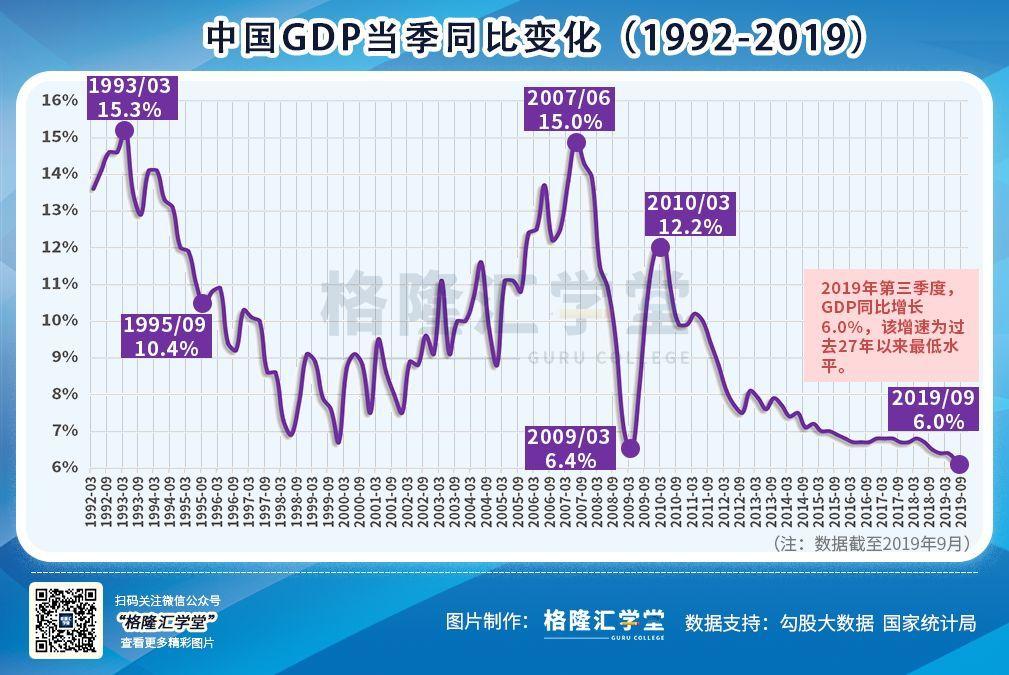 2019第三季gdp什么时候公布_2019年前三季度GDP20强城市排行榜