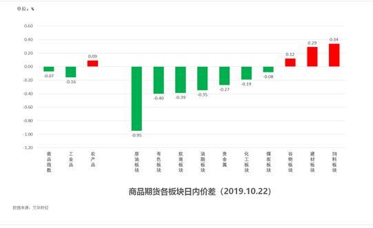 <b>试错交易:10月23日期货市场观察</b>