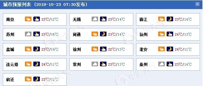 江苏东南部今日阴冷 明天秋阳暖