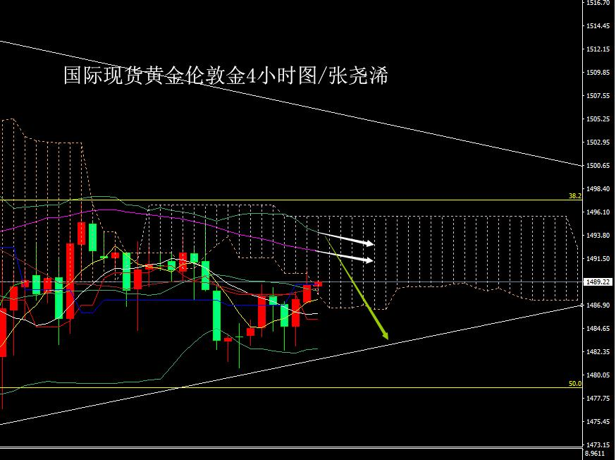 张尧浠:美数据疲软美股走跌 黄金收涨今再看阻力转空