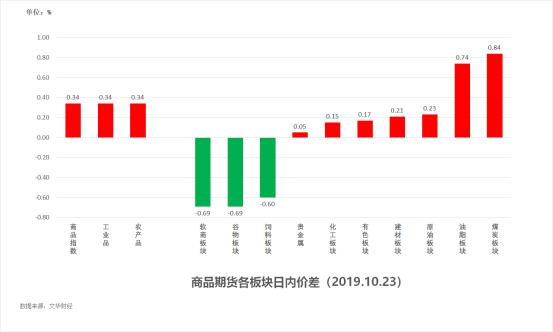 试错交易:10月24日市场观察