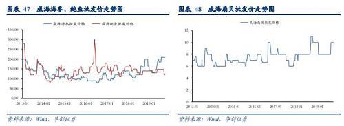 长江流域禁捕催化水产养殖个股走高