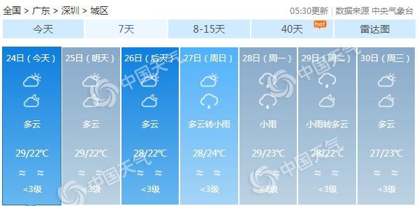 未来三天广东大部多云粤北等地有雨 中北部森林火险等级仍较高