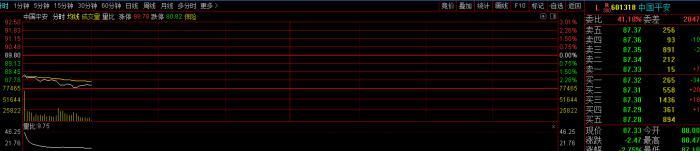中国平安下跌近3%:高管调整,业绩向好