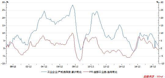 大摩华鑫基金:近期债券市场的关注点和分歧
