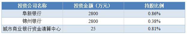 葫芦岛银行三季报:资产总额1075.69亿元 较年初增长近两
