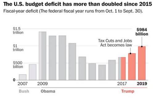 美国联邦预算赤字变化趋势 图片来源:华盛顿邮报