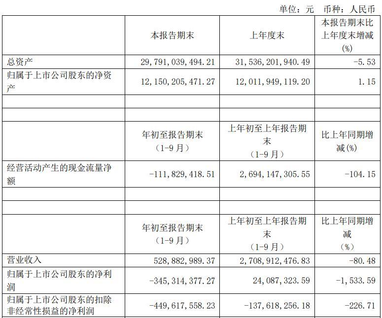 <b>安信信托前三季度净利润由正转负亏损3.45亿 同比下降1533.59%</b>