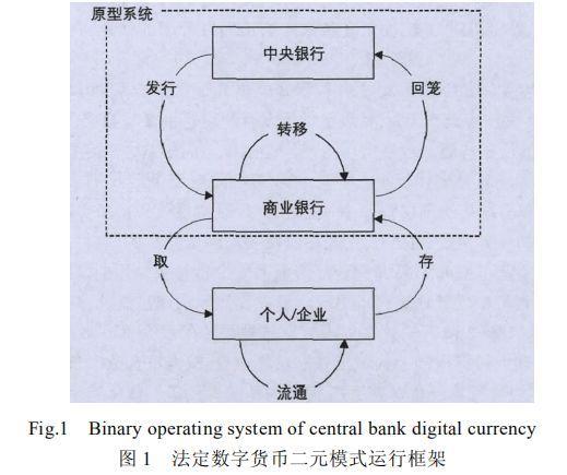 法定数字货币,央行的野望