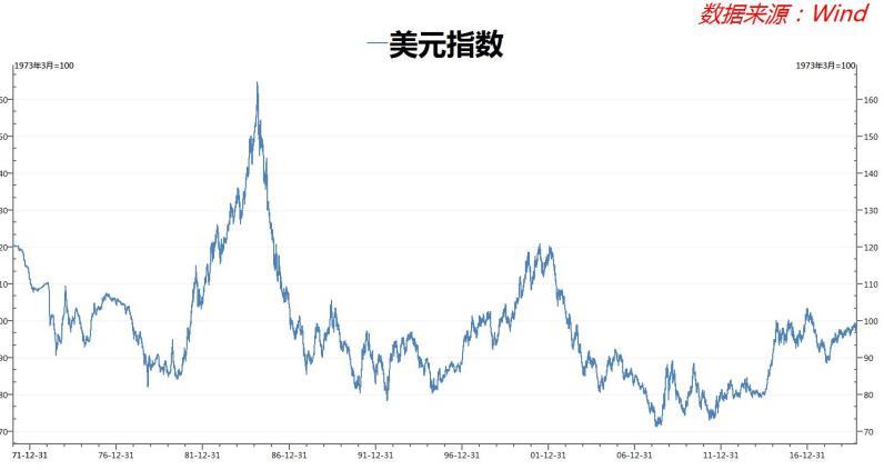 """根据花旗最新的预测是,美元将进一步走弱,并可能跌破90,甚至可能低至85,其技术分析师Daryl Guppy去年表示,85是美元的""""历史支撑位""""。"""