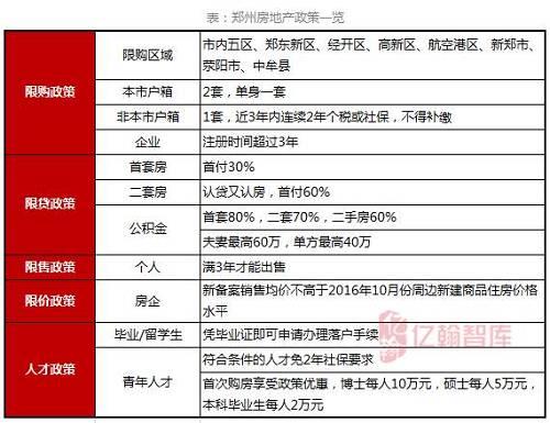 城市研究 | 郑州篇:郑州楼市未来走向,就看这三点【第66期】