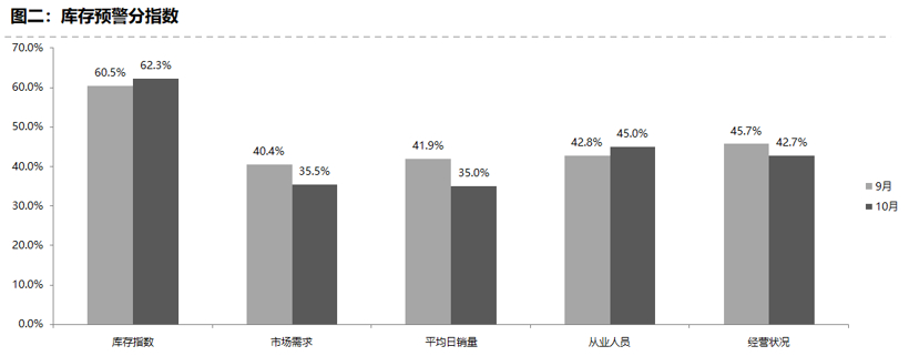 从区域指数情况看:调查显示,10月份全国总指数为62.4%,北区指数为64.1%,东区指数为62.2%,南区指数为65.3%,西区指数为59.4%。