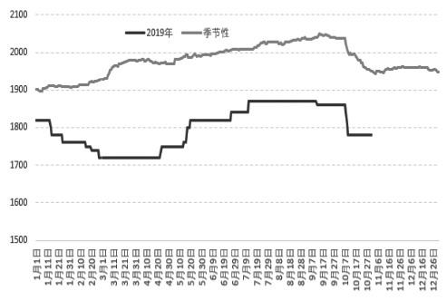 图为玉米现货季节性走势(单位:元/吨)