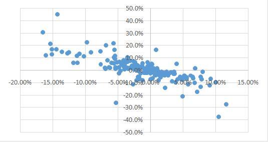 股票换购ETF不构成变相减持 对基金的业绩影响中性