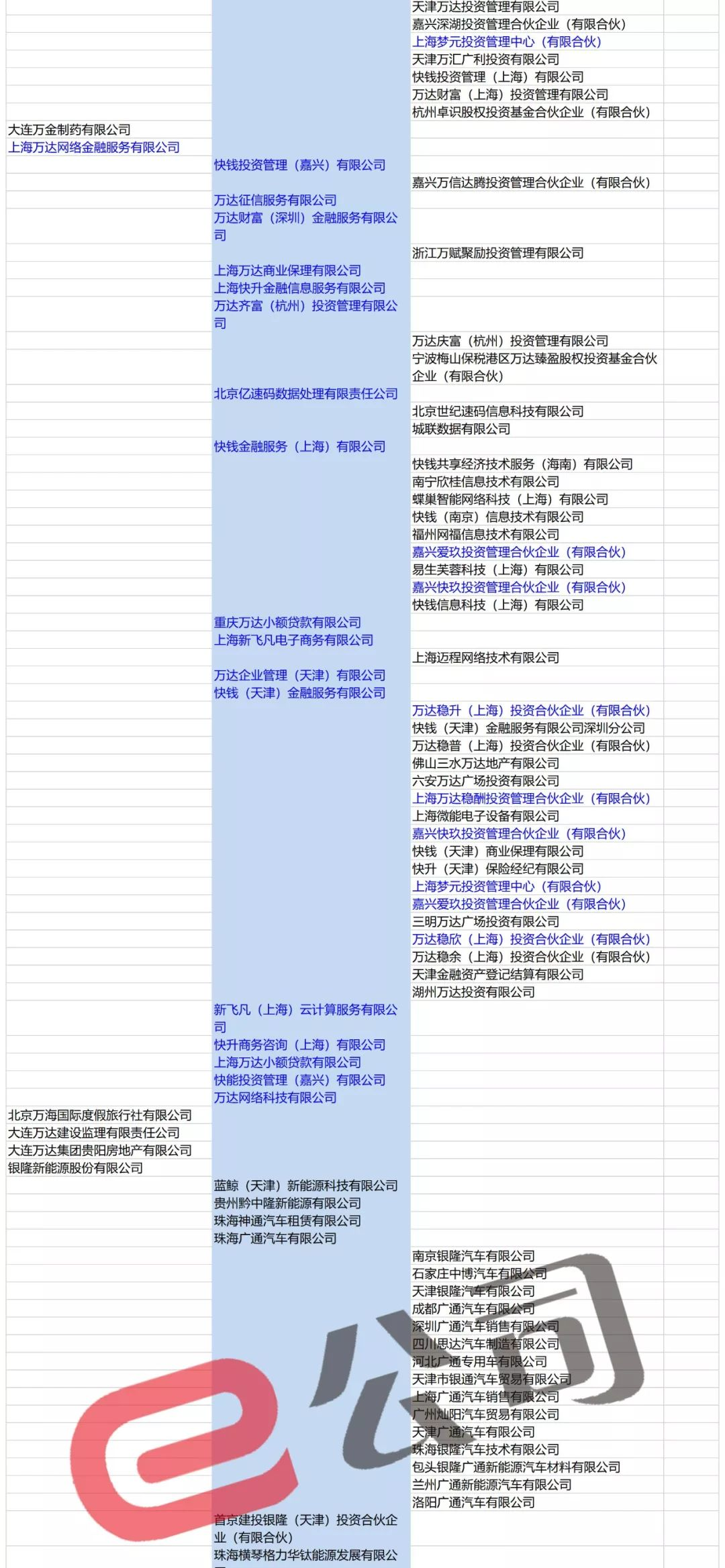 王思聪投资版图有多大?几十张图表放不下