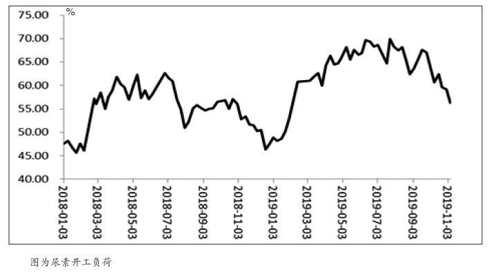 受供需失衡的影响,尿素期货自9月以来出现了单边下跌行情。上周后三个交易日尿素期货加速下跌,上周五主力2001合约最低跌至1638元/吨,创上市以来新低。