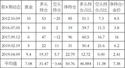 表为极大值点处黄金与非商业净持仓涨跌幅(%)
