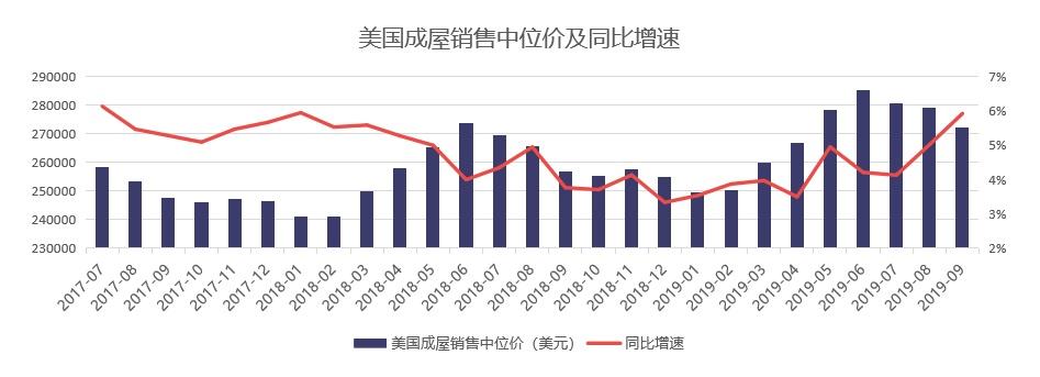 58同城,安居客聚焦中国买家在美置业偏好 100-500万的