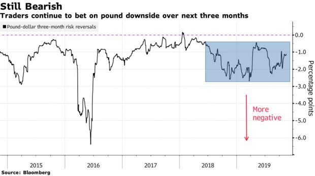 政治疑虑仍存,交易员押注英镑将在未来几个月走软