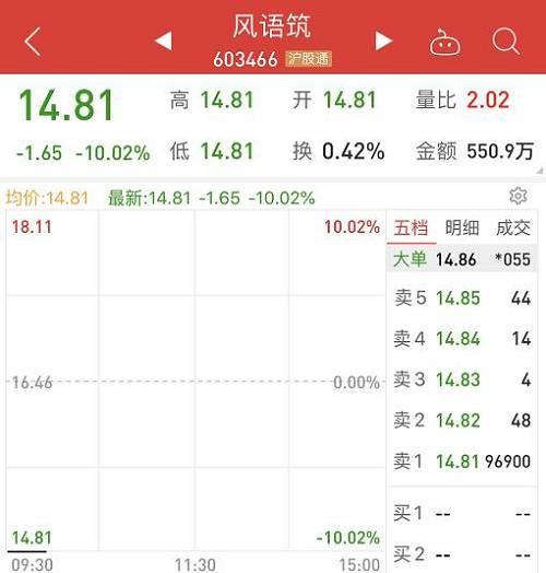 据券商中国记者粗略统计,今年以来已经有15家上市公司的实控人被抓,从今年4月份市场的高点算起,这15家上市公司的市值已经蒸发近700亿元。