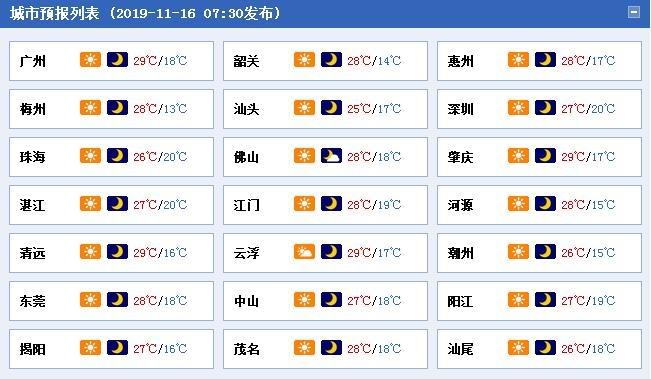 广东今明天暖意融融 18日冷空气抵达刮风又降温