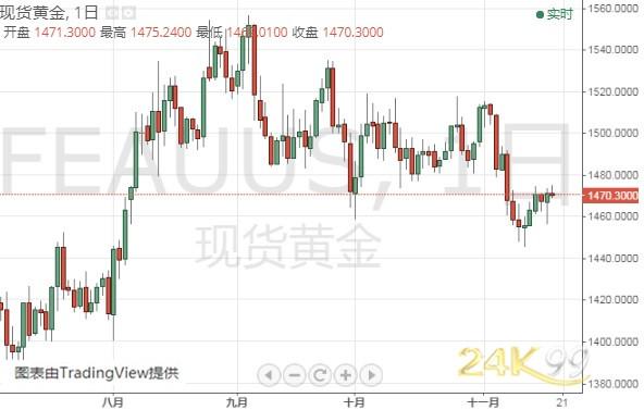 (现货黄金日线图 来源:24K99)