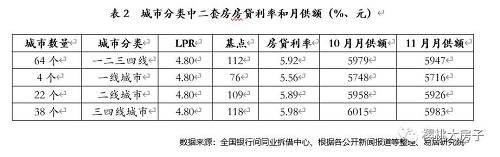 据易居研究院的统计发现,一线城市银行所加的基点较小,主要是上海市场基点为负数有关,而三四线城市的基点较高,这和当前三四线城市房价热度略大于一二线城市有关,也体现了房贷政策收紧的导向。
